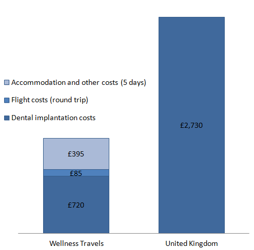 All-included dental implantation price comparison