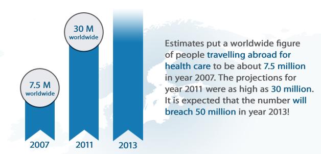 Medical Tourism Explained